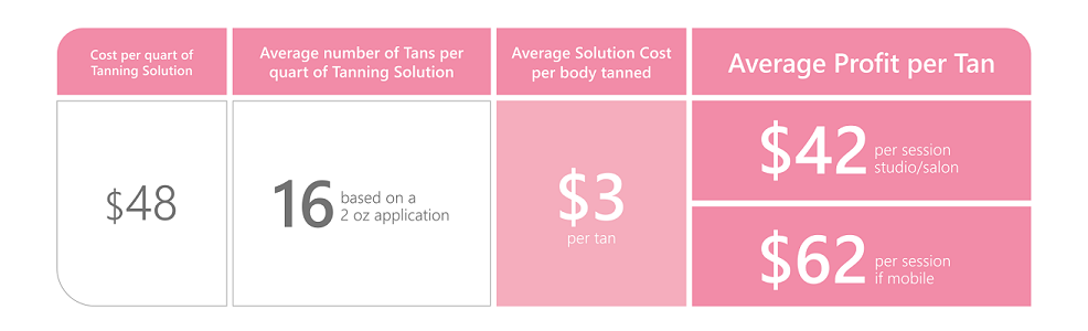 Cost Per Spray Tan